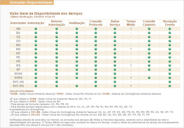 Entenda a Visão Geral de Disponibilidade dos Serviços. Foto: Reprodução