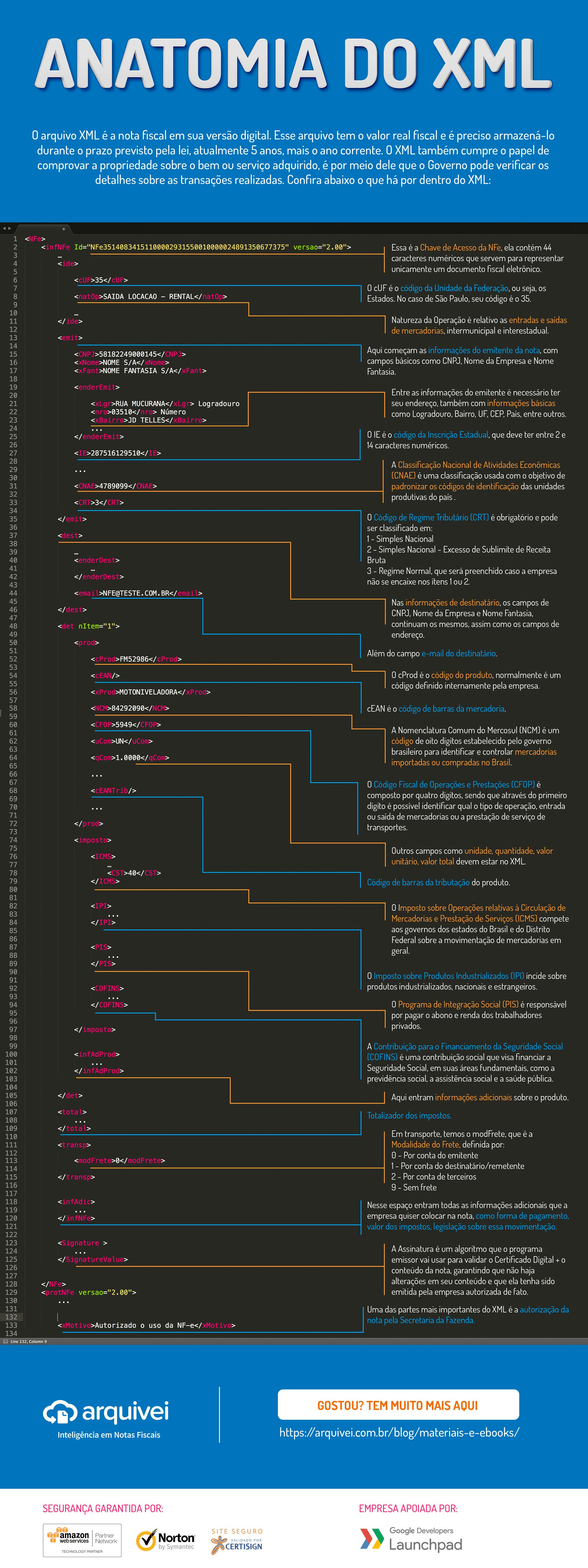 Entenda a Anatomia do XML. Foto: Divulgação/Arquivei