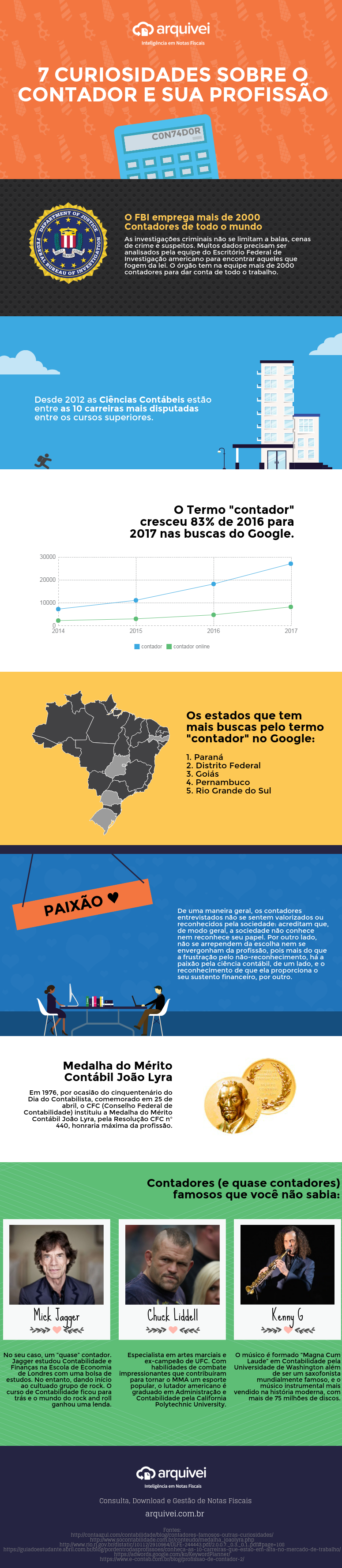 Infográfico 7 curiosidades sobre o contador e a contabilidade