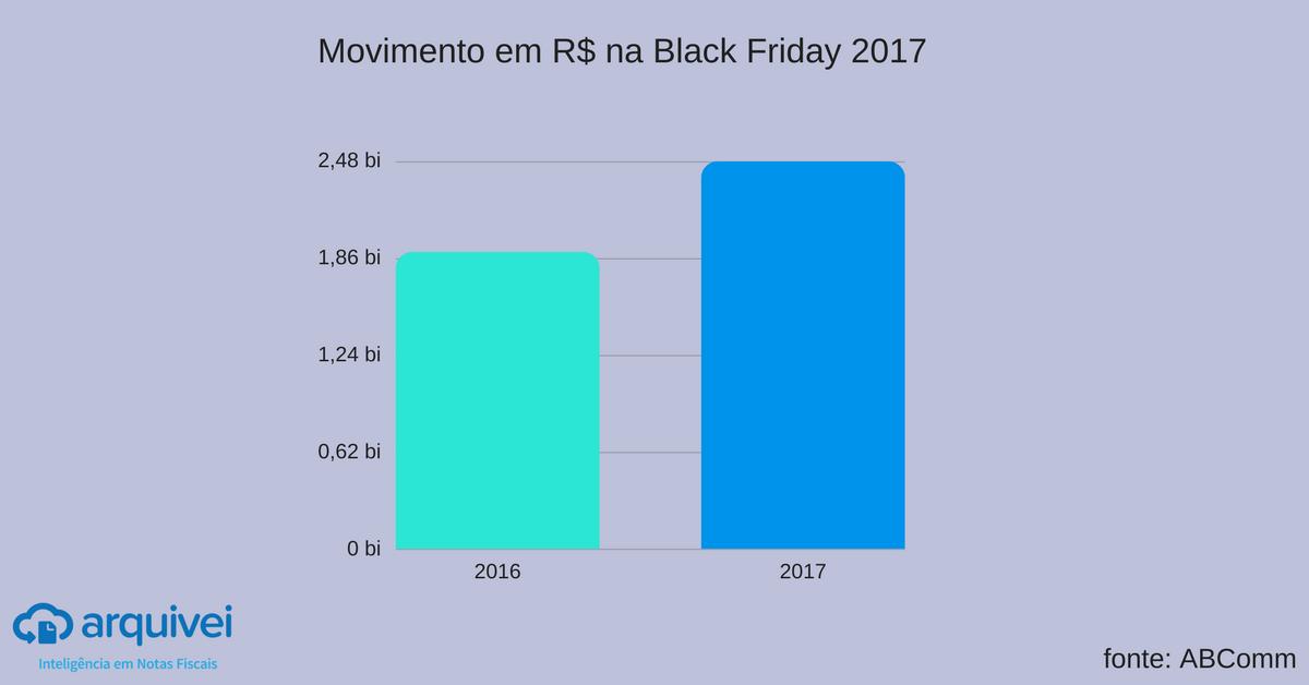 Movimento black friday 2017