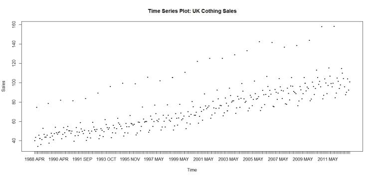 venda de roupas entre 1988 e 2011 no Reino Unido