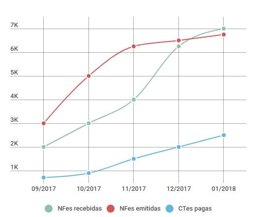 Relatório de Giro de Estoque com dados de NFes recebidas, NFes emitidas, CTes pagas
