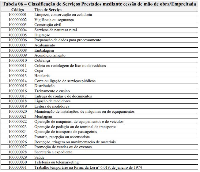 Tabela 6 da EFD-Reinf