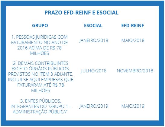 Tabela com prazo eSocial e EFD-Reinf