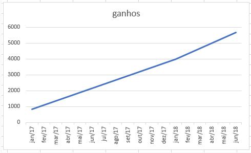 Gráfico de ganhos - Inside Sales